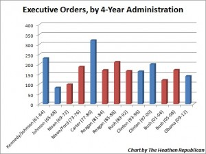 ExecutiveOrders_FourYearTerms